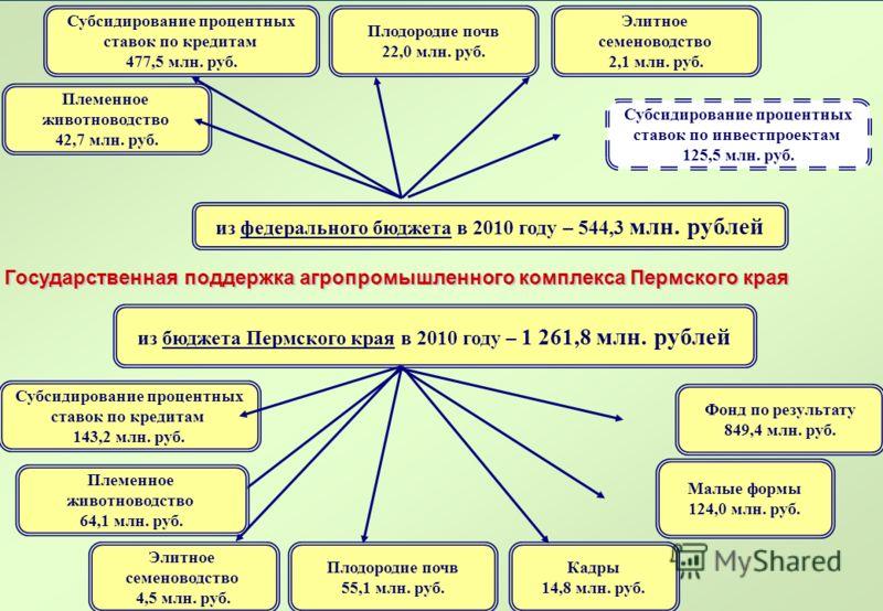 из федерального бюджета в 2010 году – 544,3 млн. рублей Субсидирование процентных ставок по кредитам 477,5 млн. руб. Племенное животноводство 42,7 млн. руб. Элитное семеноводство 2,1 млн. руб. Государственная поддержка агропромышленного комплекса Пер