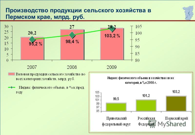 Производство продукции сельского хозяйства в Пермском крае, млрд. руб.