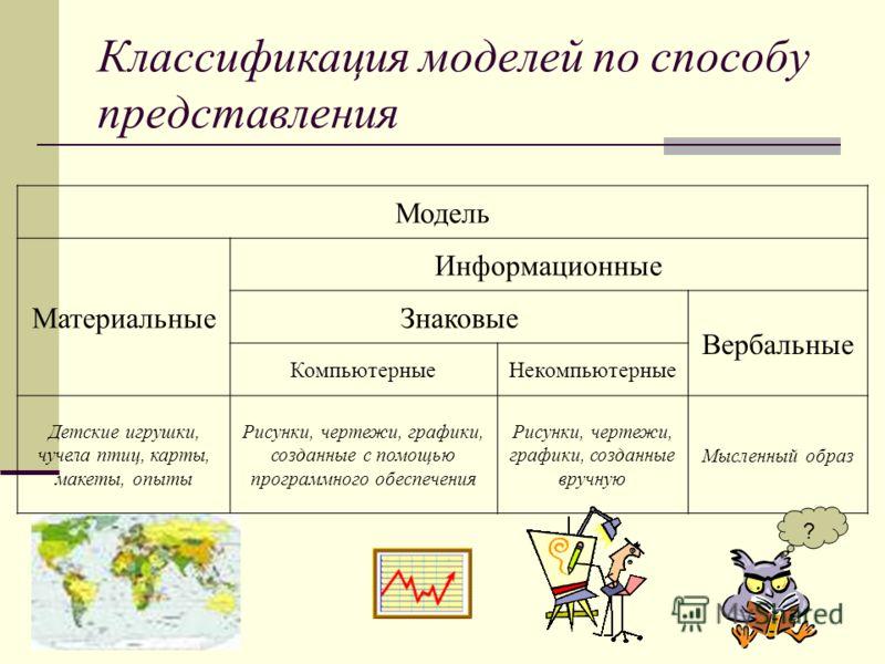Классификация моделей по способу представления Модель Материальные Информационные Знаковые Вербальные КомпьютерныеНекомпьютерные Детские игрушки, чучела птиц, карты, макеты, опыты Рисунки, чертежи, графики, созданные с помощью программного обеспечени