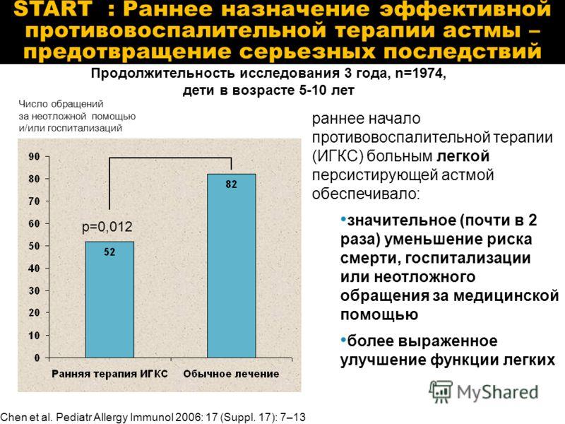 START : Раннее назначение эффективной противовоспалительной терапии астмы – предотвращение серьезных последствий Chen et al. Pediatr Allergy Immunol 2006: 17 (Suppl. 17): 7–13 раннее начало противовоспалительной терапии (ИГКС) больным легкой персисти