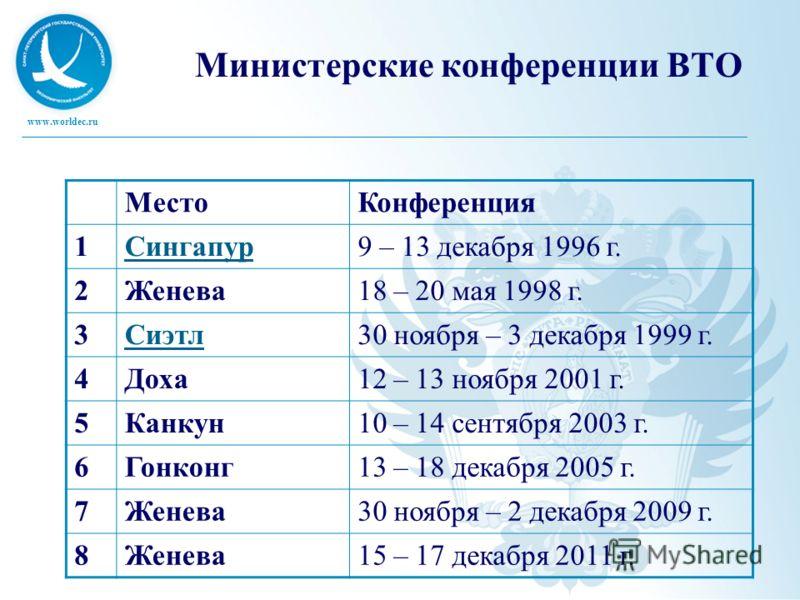 www.worldec.ru Министерские конференции ВТО МестоКонференция 1Сингапур9 – 13 декабря 1996 г. 2Женева18 – 20 мая 1998 г. 3Сиэтл30 ноября – 3 декабря 1999 г. 4Доха12 – 13 ноября 2001 г. 5Канкун10 – 14 сентября 2003 г. 6Гонконг13 – 18 декабря 2005 г. 7Ж