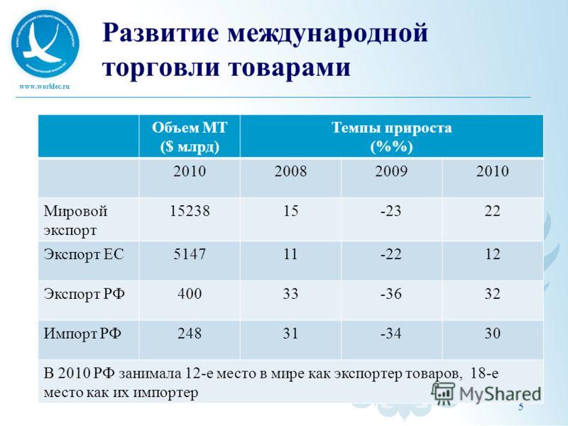 www.worldec.ru 5 Развитие международной торговли товарами Объем МТ ($ млрд) Темпы прироста (%) 2010200820092010 Мировой экспорт 1523815-2322 Экспорт ЕС514711-2212 Экспорт РФ40033-3632 Импорт РФ24831-3430 В 2010 РФ занимала 12-е место в мире как экспо