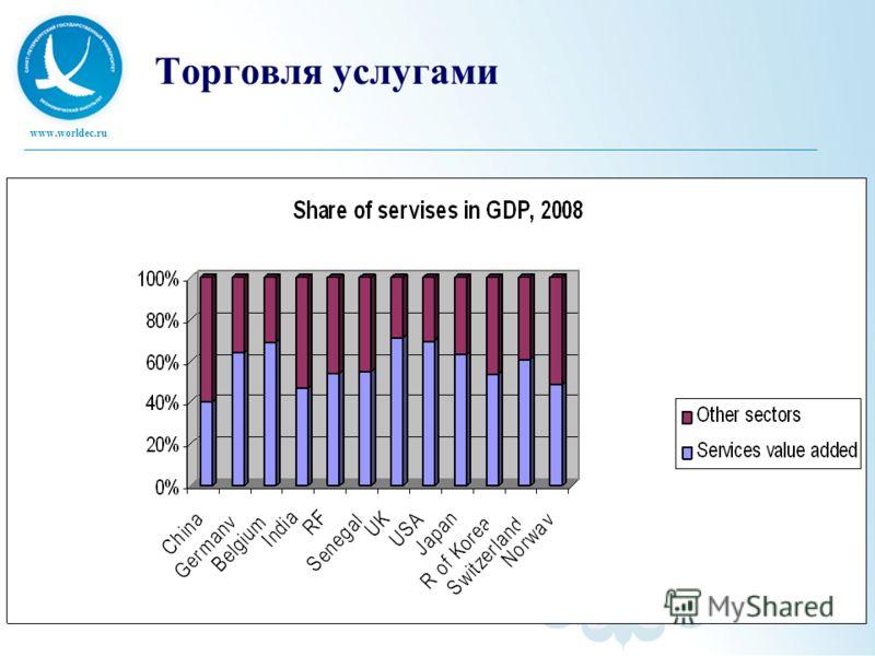 www.worldec.ru Торговля услугами