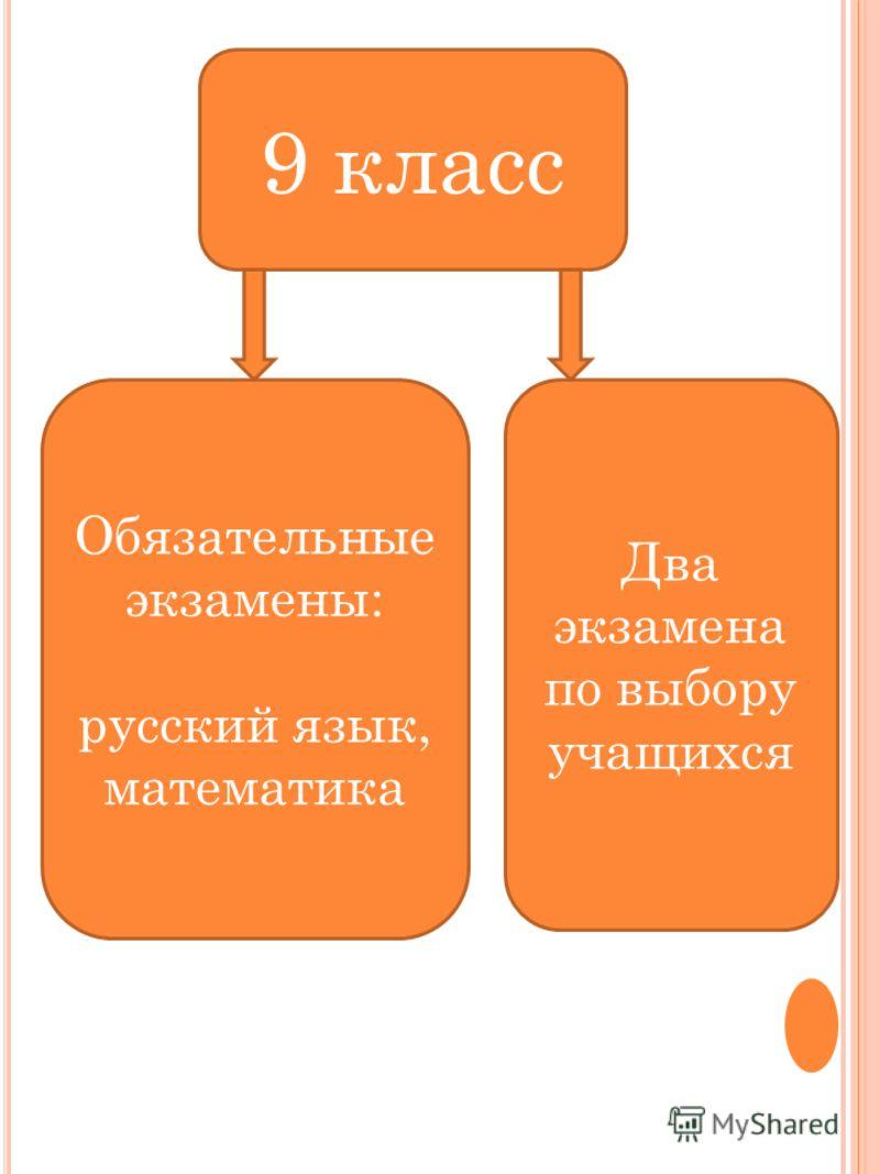 9 класс Обязательные экзамены: русский язык, математика Два экзамена по выбору учащихся