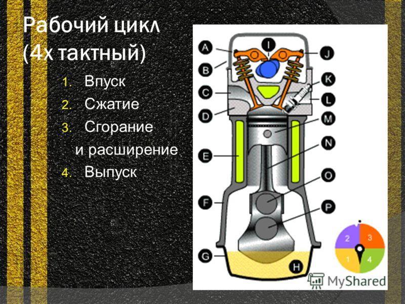 Рабочий цикл (4х тактный) 1. Впуск 2. Сжатие 3. Сгорание и расширение 4. Выпуск