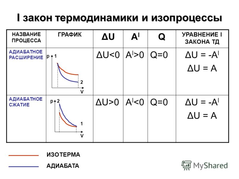 I закон термодинамики и изопроцессы НАЗВАНИЕ ПРОЦЕССА ГРАФИК ΔUΔUAIAI Q УРАВНЕНИЕ I ЗАКОНА ТД АДИАБАТНОЕ РАСШИРЕНИЕ ΔU0АI>0Q=0ΔU = -А I ΔU = А АДИАБАТНОЕ СЖАТИЕ ΔU>0АI