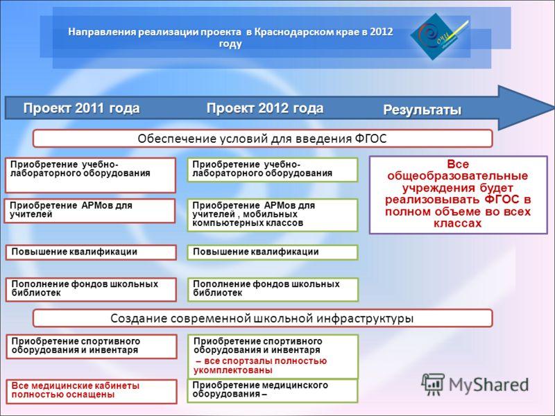 Направления реализации проекта в Краснодарском крае в 2012 году Приобретение учебно- лабораторного оборудования Приобретение учебно- лабораторного оборудования Все общеобразовательные учреждения будет реализовывать ФГОС в полном объеме во всех класса