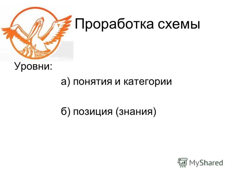 Проработка схемы Уровни: а) понятия и категории б) позиция (знания)