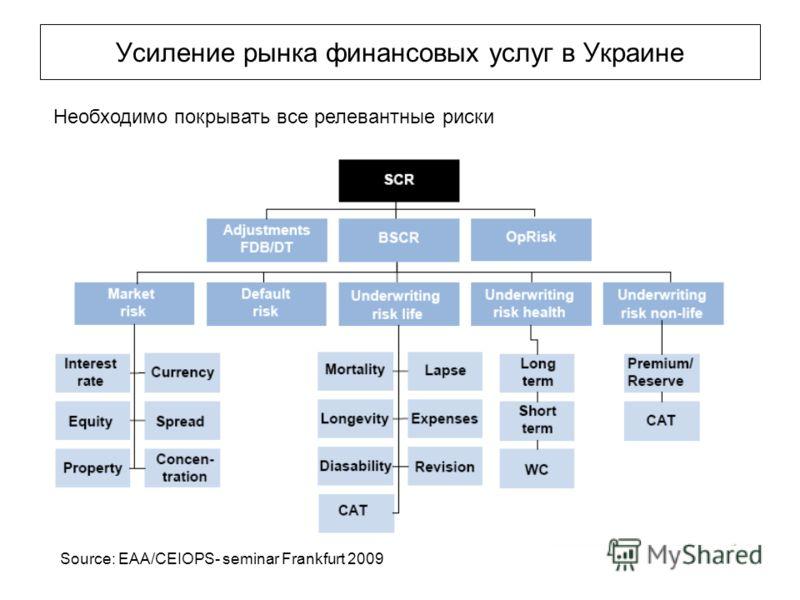 Усиление рынка финансовых услуг в Украине Необходимо покрывать все релевантные риски Source: EAA/CEIOPS- seminar Frankfurt 2009