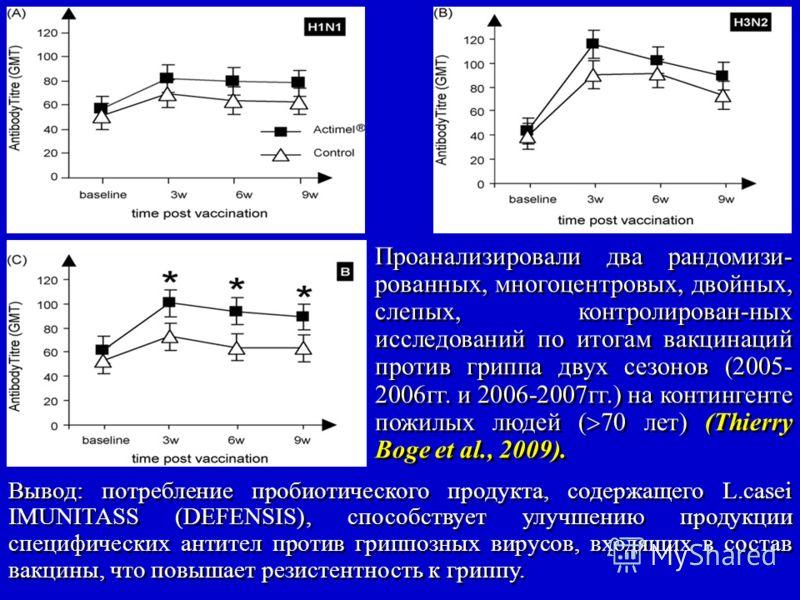 Проанализировали два рандомизи- рованных, многоцентровых, двойных, слепых, контролирован-ных исследований по итогам вакцинаций против гриппа двух сезонов (2005- 2006гг. и 2006-2007гг.) на контингенте пожилых людей ( 70 лет) (Thierry Boge et al., 2009