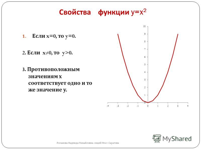 Свойства функции y=x 2 Романова Надежда Михайловна, лицей 4 г. Саратова 1. Если x=0, то y=0. 2. Если x0, то y>0. 3. Противоположным значениям х соответствует одно и то же значение у.