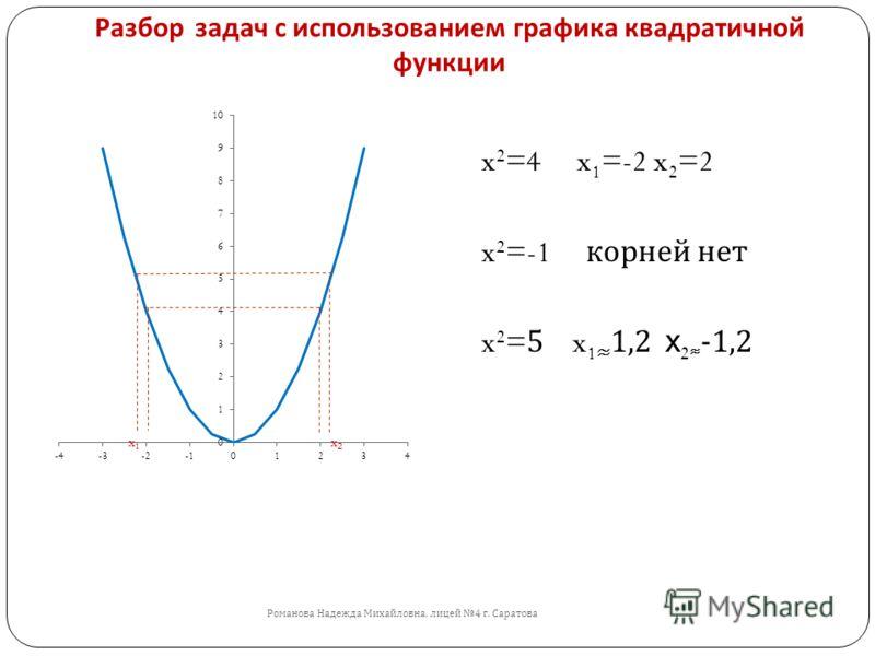 Разбор задач с использованием графика квадратичной функции Романова Надежда Михайловна, лицей 4 г. Саратова x 2 =4 x 1 =-2 x 2 =2 x 2 =-1 корней нет x 2 =5 x 1 1,2 x 2 -1,2 x1x1 x2x2