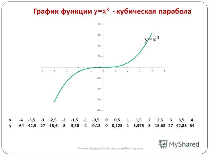 График функции y=x 3 - кубическая парабола Романова Надежда Михайловна, лицей 4 г. Саратова y=x 3 x-4-3,5-3-2,5-2-1,5-0,500,511,522,533,54 y-64-42,9-27-15,6-8-3,38-0,1300,12513,375815,632742,8864
