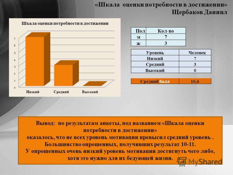 «Шкала оценки потребности в достижении» Щербаков Даниил Уровень Человек Низкий7 Средний3 Высокий0 Средний балл10,6 ПолКол-во м7 ж3 Вывод: по результатам анкеты, под названием «Шкала оценки потребности в достижении» оказалось, что не всех уровень моти