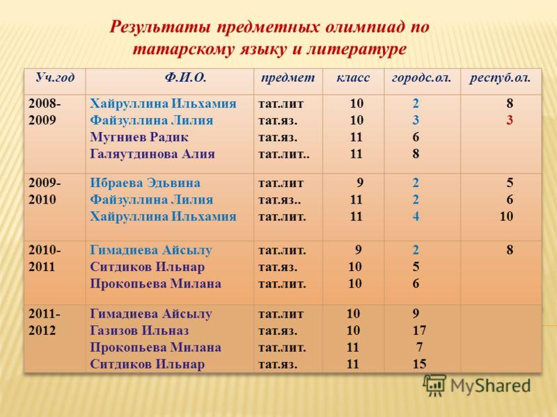 Результаты предметных олимпиад по татарскому языку и литературе