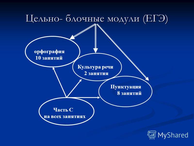 Цельно- блочные модули (ЕГЭ) орфография 10 занятий Культура речи 2 занятия Пунктуация 8 занятий Часть С на всех занятиях