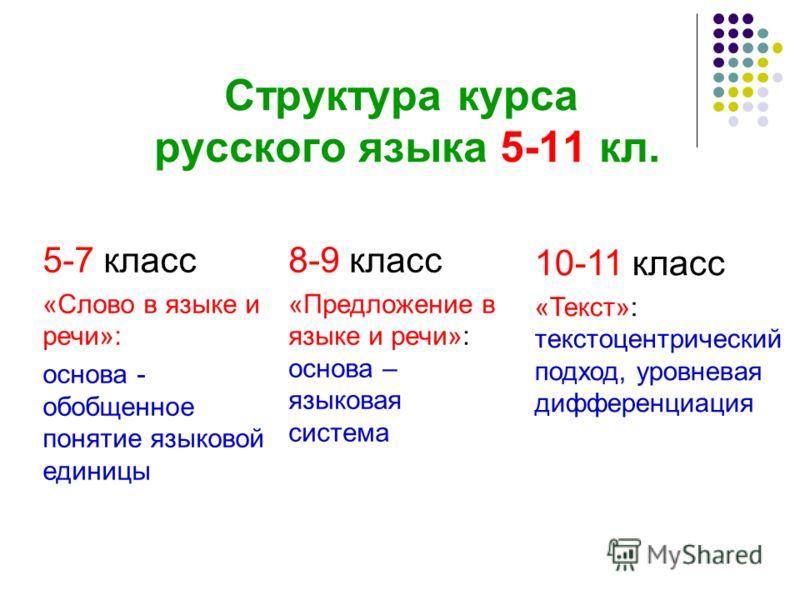 Структура курса русского языка 5-11 кл. 5-7 класс «Слово в языке и речи»: основа - обобщенное понятие языковой единицы 8-9 класс «Предложение в языке и речи»: основа – языковая система 10-11 класс «Текст»: текстоцентрический подход, уровневая диффере