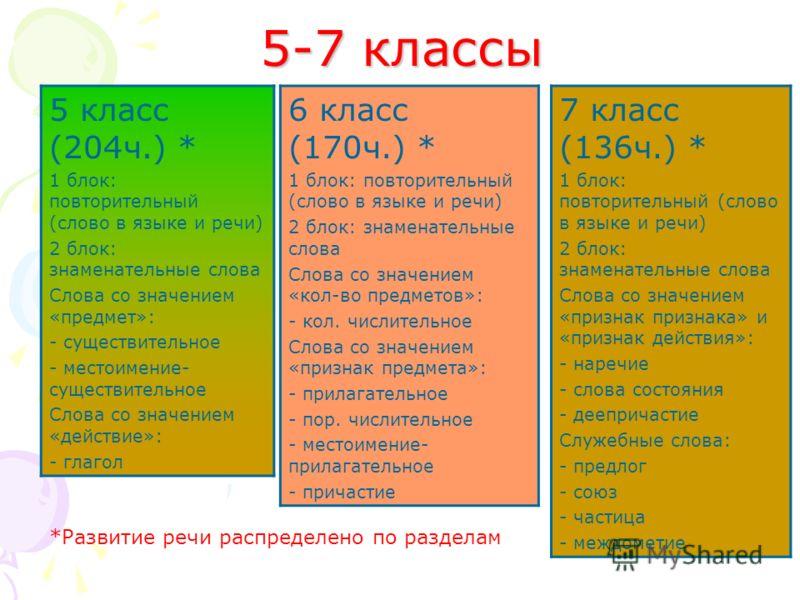 5-7 классы 5 класс (204ч.) * 1 блок: повторительный (слово в языке и речи) 2 блок: знаменательные слова Слова со значением «предмет»: - существительное - местоимение- существительное Слова со значением «действие»: - глагол 6 класс (170ч.) * 1 блок: п
