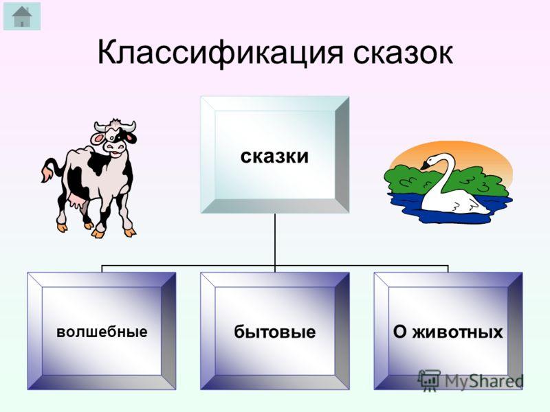 Классификация сказок сказки волшебныебытовые О животных