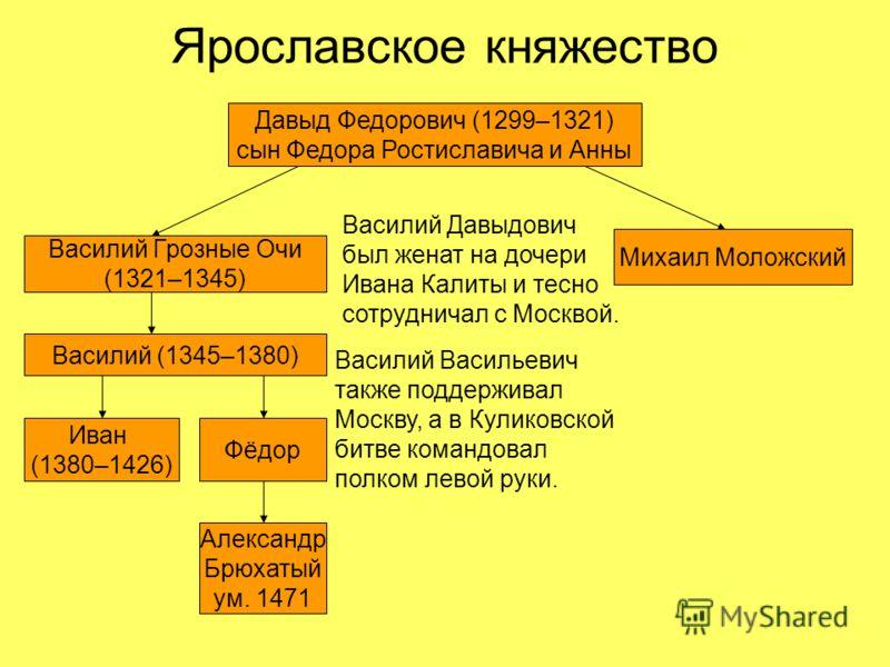 Ярославское княжество Давыд Федорович (1299–1321) сын Федора Ростиславича и Анны Василий Грозные Очи (1321–1345) Михаил Моложский Василий (1345–1380) Иван (1380–1426) Фёдор Александр Брюхатый ум. 1471 Василий Васильевич также поддерживал Москву, а в