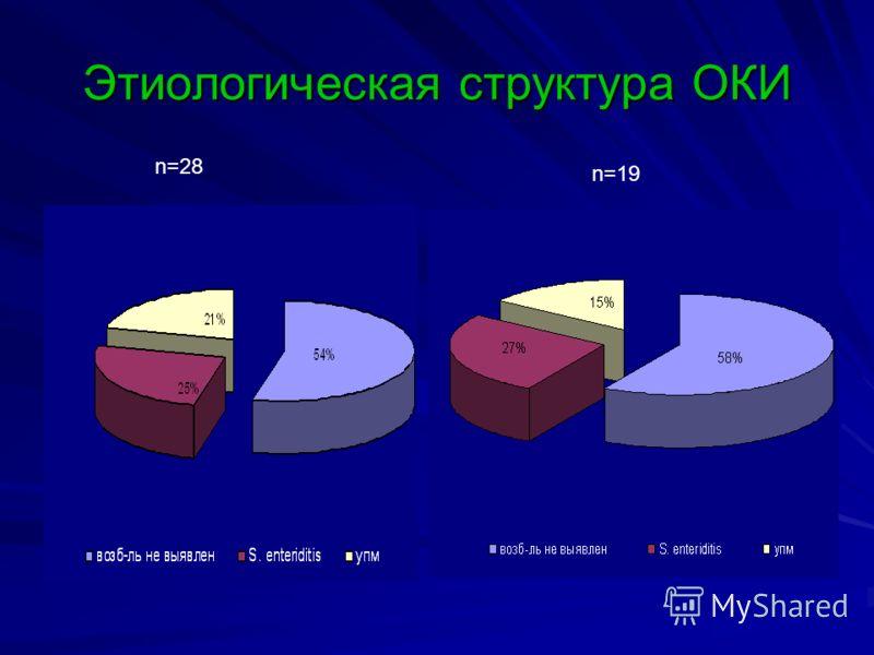 Этиологическая структура ОКИ n=28 n=19