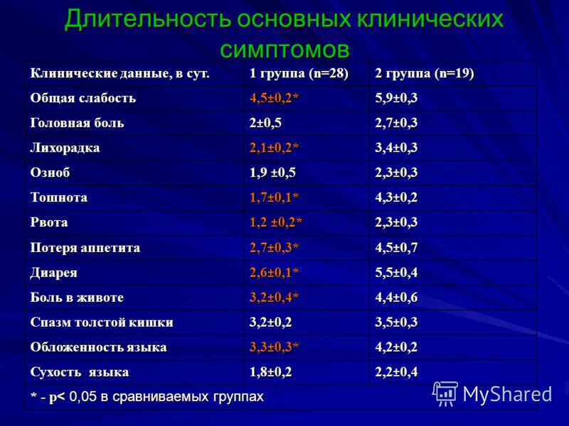 Длительность основных клинических симптомов Клинические данные, в сут. 1 группа (n=28) 2 группа (n=19) Общая слабость 4,5±0,2*5,9±0,3 Головная боль 2±0,52,7±0,3 Лихорадка2,1±0,2*3,4±0,3 Озноб 1,9 ±0,5 2,3±0,3 Тошнота1,7±0,1*4,3±0,2 Рвота 1,2 ±0,2* 2,