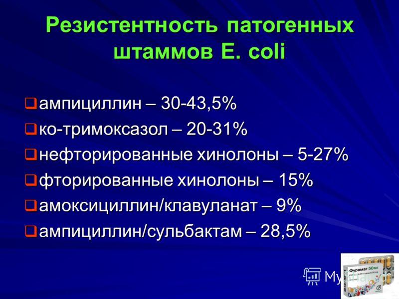 Резистентность патогенных штаммов E. coli ампициллин – 30-43,5% ампициллин – 30-43,5% ко-тримоксазол – 20-31% ко-тримоксазол – 20-31% нефторированные хинолоны – 5-27% нефторированные хинолоны – 5-27% фторированные хинолоны – 15% фторированные хинолон