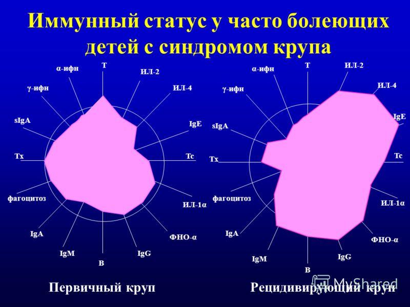 Иммунный статус у часто болеющих детей с синдромом крупа Тх ТИЛ-2 B фагоцитоз ИЛ-4 IgE Tc ИЛ-1α ФНО-α IgG IgM IgA sIgA γ-ифн α-ифн фагоцитоз IgM IgA Тх sIgA γ-ифн α-ифн ИЛ-2 ИЛ-4 IgE Tc ИЛ-1α ФНО-α IgG Т B Первичный крупРецидивирующий круп