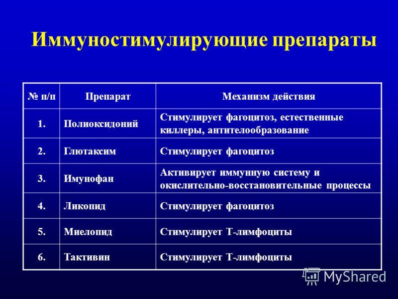 Иммуностимулирующие препараты п/пПрепаратМеханизм действия 1.Полиоксидоний Стимулирует фагоцитоз, естественные киллеры, антителообразование 2.ГлютаксимСтимулирует фагоцитоз 3.Имунофан Активирует иммунную систему и окислительно-восстановительные проце
