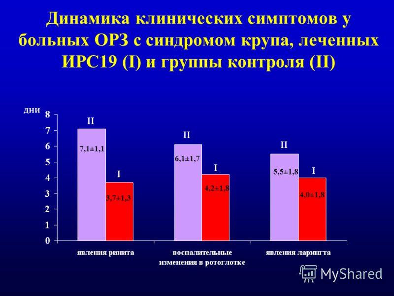 Динамика клинических симптомов у больных ОРЗ с синдромом крупа, леченных ИРС19 (I) и группы контроля (II) 7,1±1,1 3,7±1,3 6,1±1,7 4,2±1,8 5,5±1,8 4,0±1,8