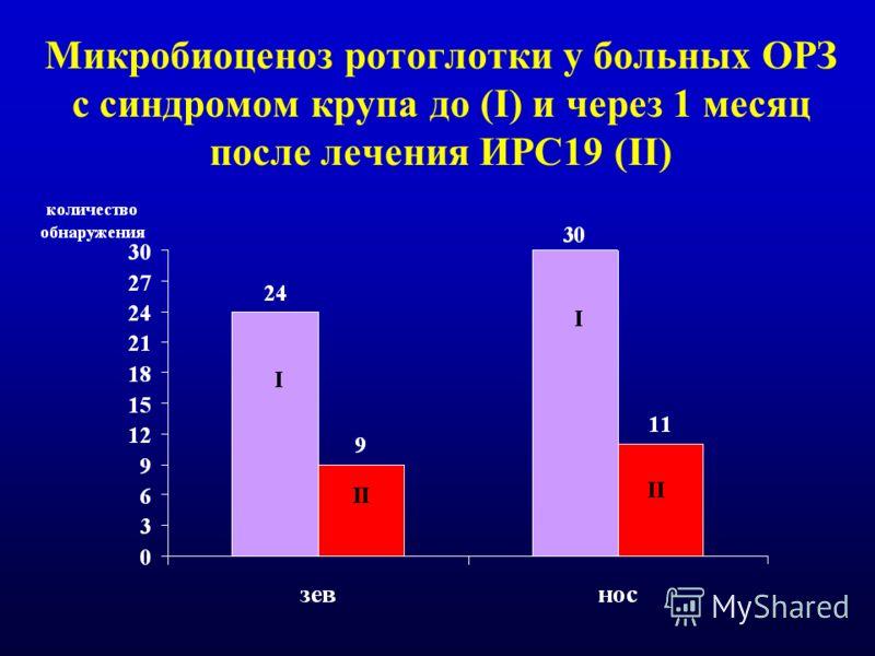 Микробиоценоз ротоглотки у больных ОРЗ с синдромом крупа до (I) и через 1 месяц после лечения ИРС19 (II)