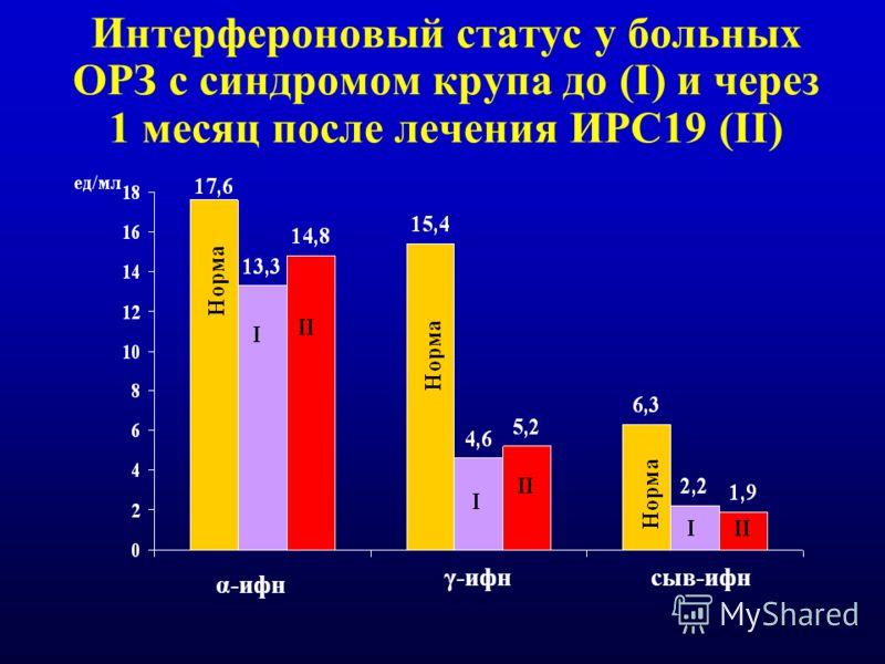 Интерфероновый статус у больных ОРЗ с синдромом крупа до (I) и через 1 месяц после лечения ИРС19 (II) α-ифн γ-ифнсыв-ифн
