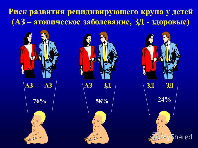 АЗ 76% АЗЗД 58% 24% Риск развития рецидивирующего крупа у детей (АЗ – атопическое заболевание, ЗД - здоровые)