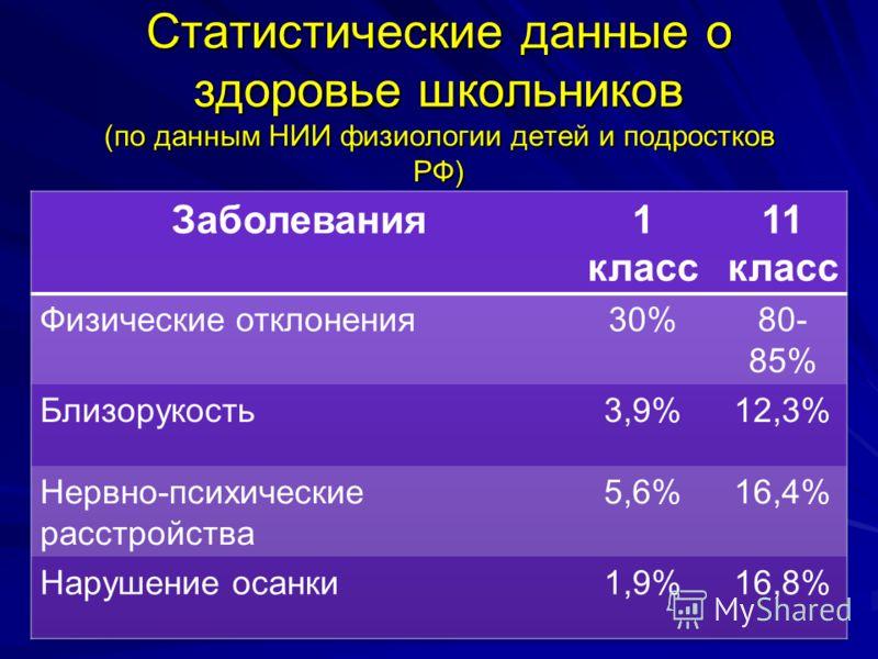 Статистические данные о здоровье школьников (по данным НИИ физиологии детей и подростков РФ)