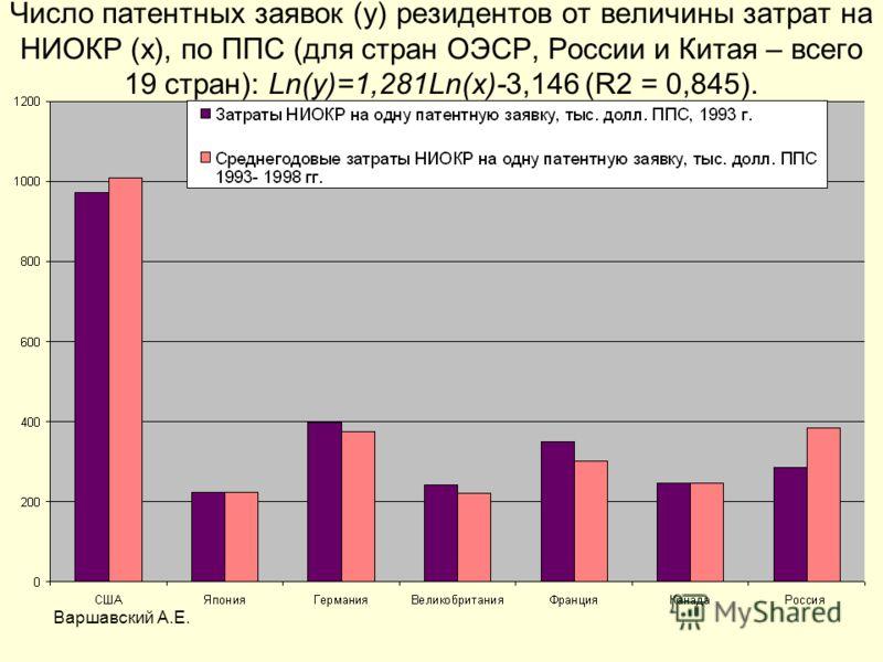Число патентных заявок (y) резидентов от величины затрат на НИОКР (x), по ППС (для стран ОЭСР, России и Китая – всего 19 стран): Ln(y)=1,281Ln(x)-3,146 (R2 = 0,845).
