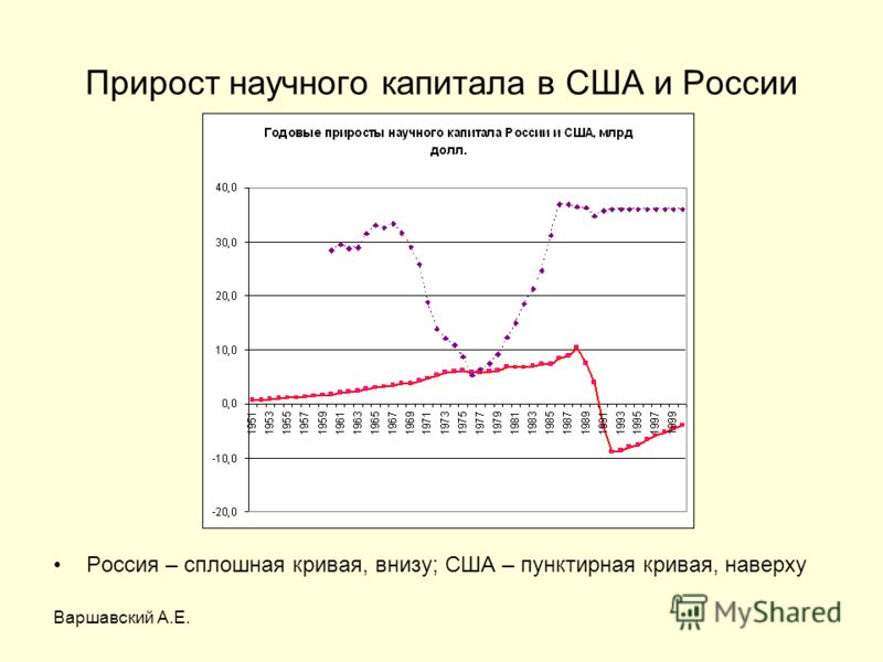 Варшавский А.Е. Прирост научного капитала в США и России Россия – сплошная кривая, внизу; США – пунктирная кривая, наверху