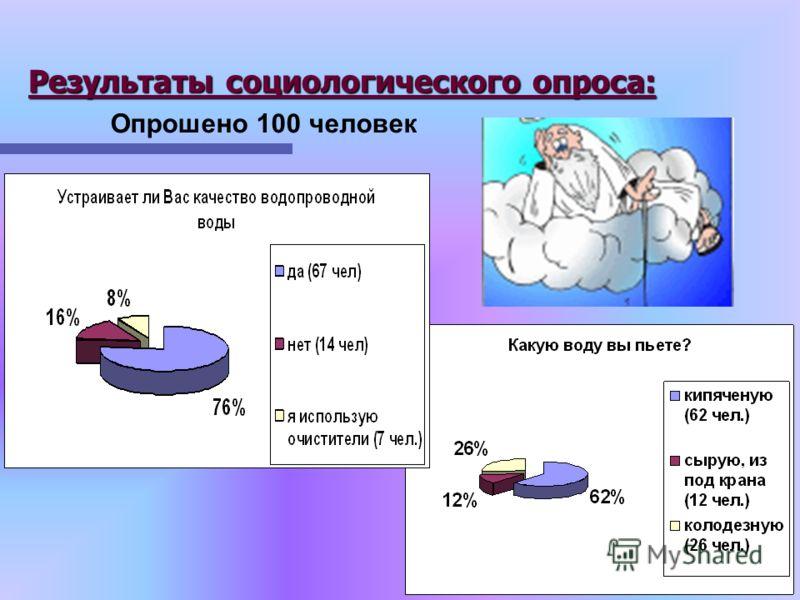 Результаты социологического опроса: Опрошено 100 человек