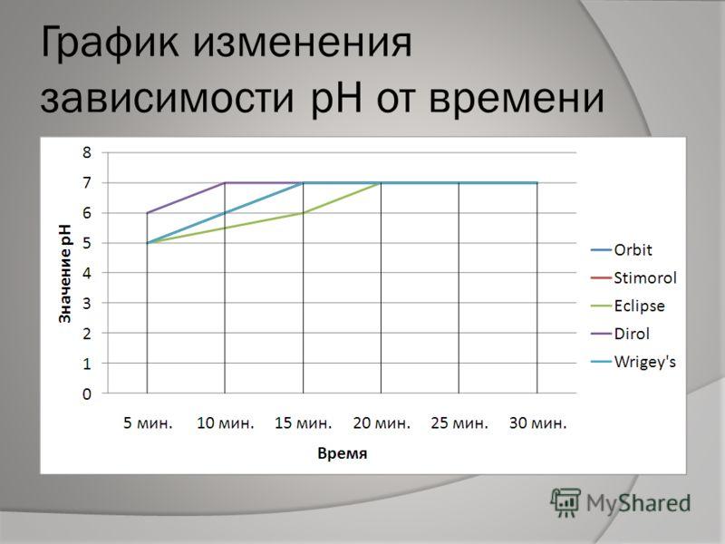 График изменения зависимости pH от времени