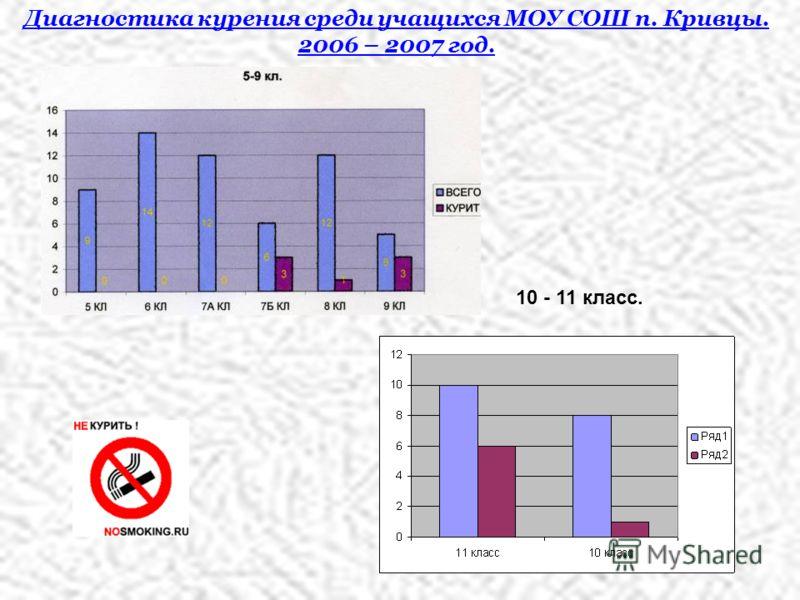 Диагностика курения среди учащихся МОУ СОШ п. Кривцы. 2006 – 2007 год. 10 - 11 класс.