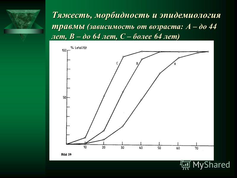 Тяжесть, морбидность и эпидемиология травмы (зависимость от возраста: А – до 44 лет, В – до 64 лет, С – более 64 лет)