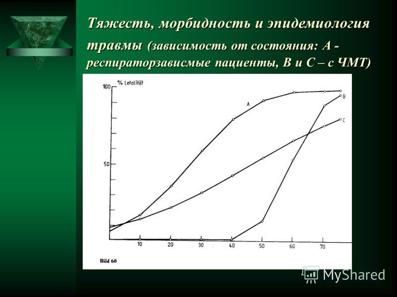 Тяжесть, морбидность и эпидемиология травмы (зависимость от состояния: А - респираторзависмые пациенты, В и С – с ЧМТ)