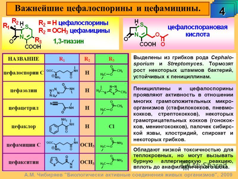 Важнейшие цефалоспорины и цефамицины. 4 А.М. Чибиряев