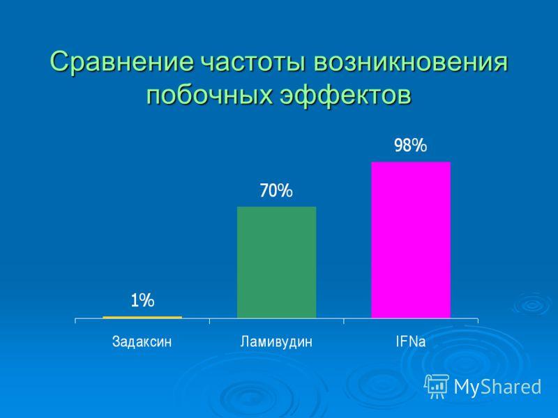 Сравнение частоты возникновения побочных эффектов