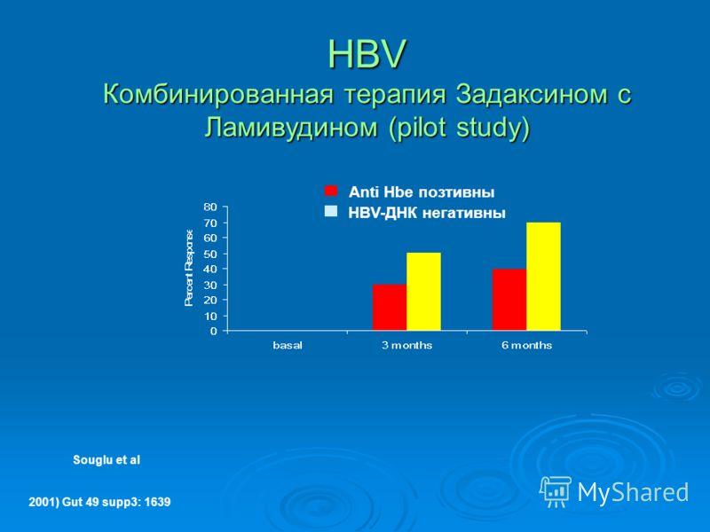 Souglu et al Anti Hbe позтивны HBV-ДНК негативны HBV Комбинированная терапия Задаксином с Ламивудином (pilot study) 2001) Gut 49 supp3: 1639