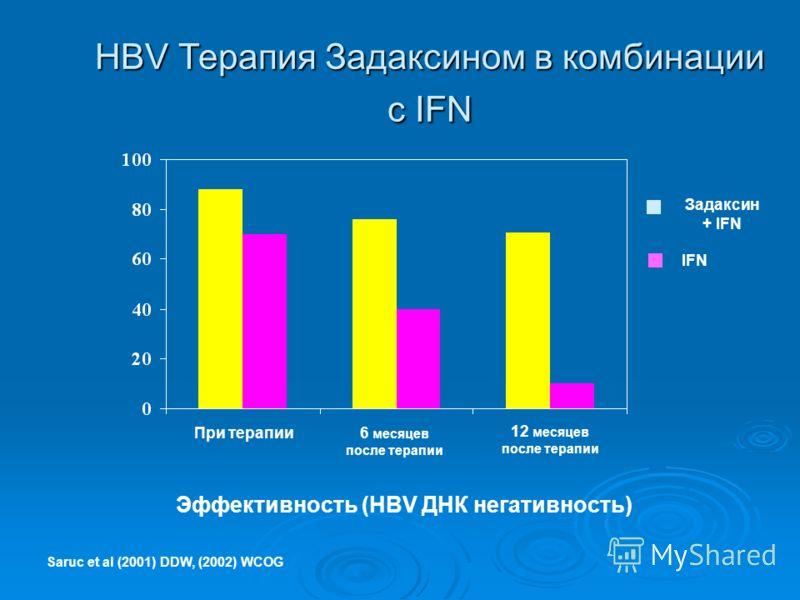 Saruc et al (2001) DDW, (2002) WCOG Эффективность (HBV ДНК негативность) 6 месяцев после терапии 12 месяцев после терапии При терапии Задаксин + IFN IFN HBV Терапия Задаксином в комбинации с IFN
