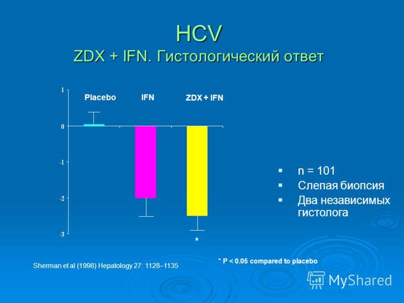 HCV ZDX + IFN. Гистологический ответ n = 101 Слепая биопсия Два независимых гистолога Sherman et al (1998) Hepatology 27: 1128–1135 * * P < 0.05 compared to placebo PlaceboIFN ZDX + IFN