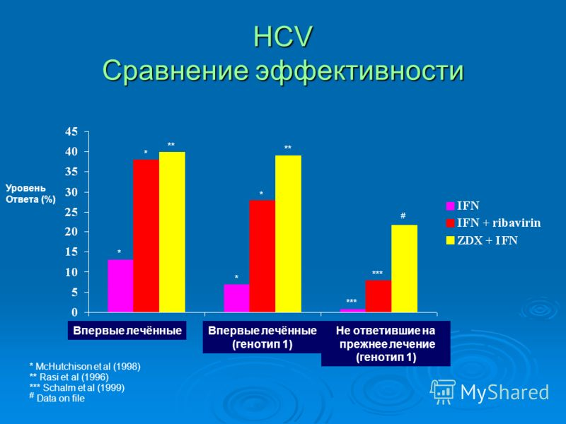 HCV Сравнение эффективности Уровень Ответа (%) * McHutchison et al (1998) ** Rasi et al (1996) *** Schalm et al (1999) # Data on file * * ** * * *** # Впервые лечённые (генотип 1) Не ответившие на прежнее лечение (генотип 1)