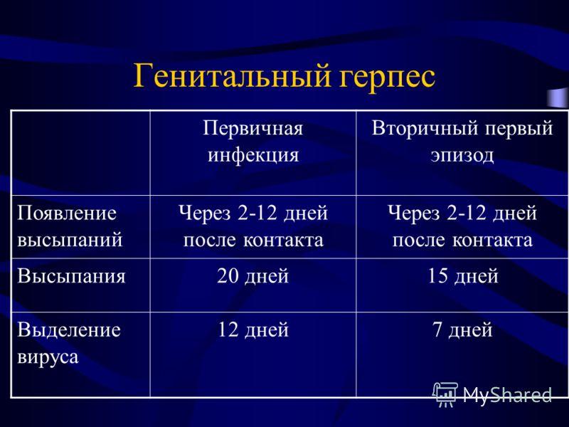 Генитальный герпес Первичная инфекция Вторичный первый эпизод Появление высыпаний Через 2-12 дней после контакта Высыпания20 дней15 дней Выделение вируса 12 дней7 дней