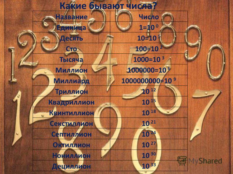 Классы дальше lV класса Vl класс квадриллионы V класс триллионы lVкласс миллиарды lll класс миллионы ll класс тысячи l класс единицы 307484184 8203579423 31694207839 910479535492 48 38365616241 13096439031598 796480251749016 2640257136815937 65018392