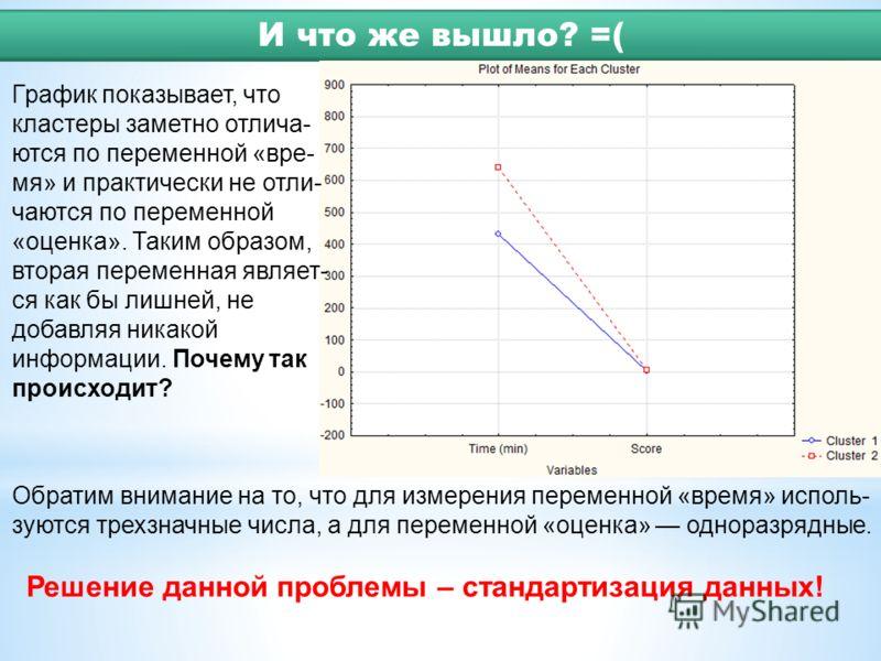 График показывает, что кластеры заметно отлича- ются по переменной «вре- мя» и практически не отли- чаются по переменной «оценка». Таким образом, вторая переменная являет- ся как бы лишней, не добавляя никакой информации. Почему так происходит? Обрат